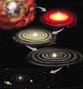 Sistem Tata Surya Pengertian Susunan Teori Pembentukannya