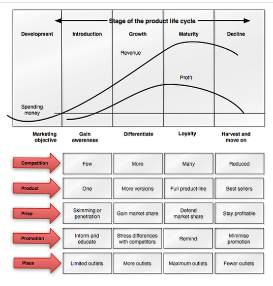 ansoff matrix of british petrolium Ansoff's matrix is a marketing planning model that helps a business determine its product and market growth strategy.