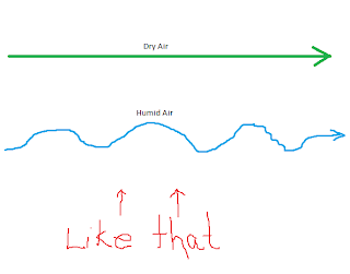 "Long, straight, green line labeled ""Dry Air"".  Below is a blue, wavy line labeled ""Humid Air"".  Underneath, ""Like that"" is written in red, 2 arrows drawn pointing up"