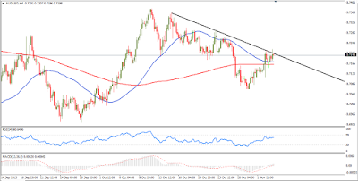 AUD/USD Forex Technical Chart