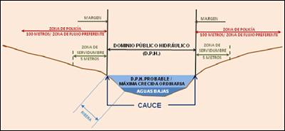 Dominio público hidráulico