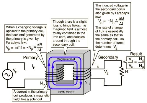 Power engineering transformer power engineering ccuart Images