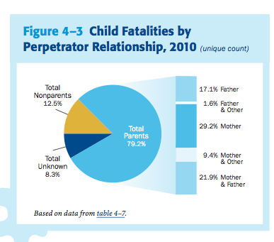 Child Abuse facts and info?