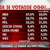 SWG sondaggio elettorale sulle intenzioni di voto degli italiani