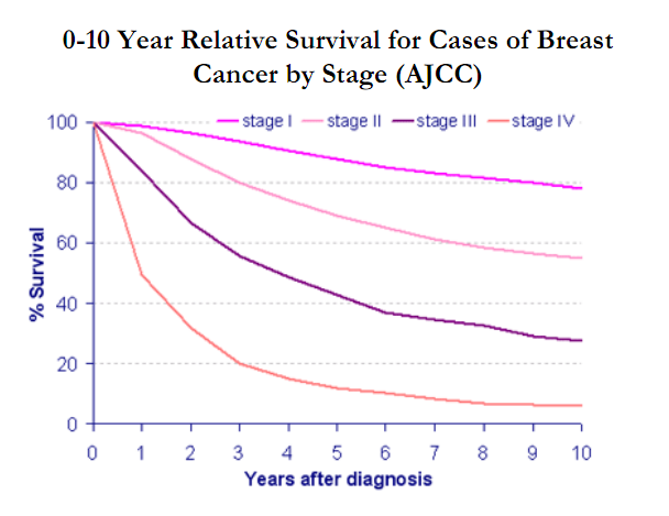 Breast cancer and survival topic Certainly