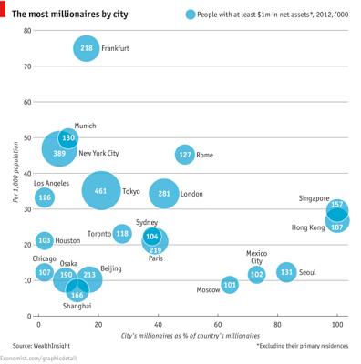 ミリオネア 都市 チャート グラフ