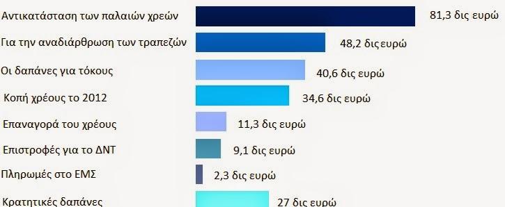 Το γράφημα δείχνει πως η ελληνική κυβέρνηση έχει χρησιμοποιήσει τα κεφάλαια από το πακέτο στήριξης των περίπου 230 δις €.