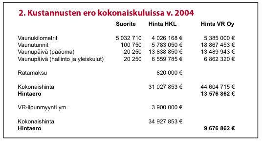 Joukkoliikenneuudistus: VR Osakeyhtiön ja HKL:n paikallisjunat hintavertailussa
