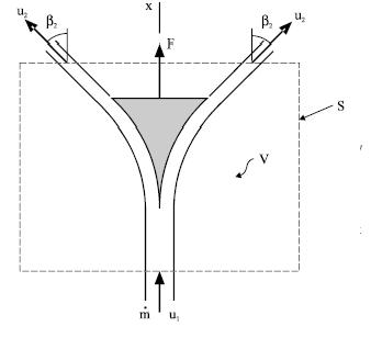 fluid jet impact force theory