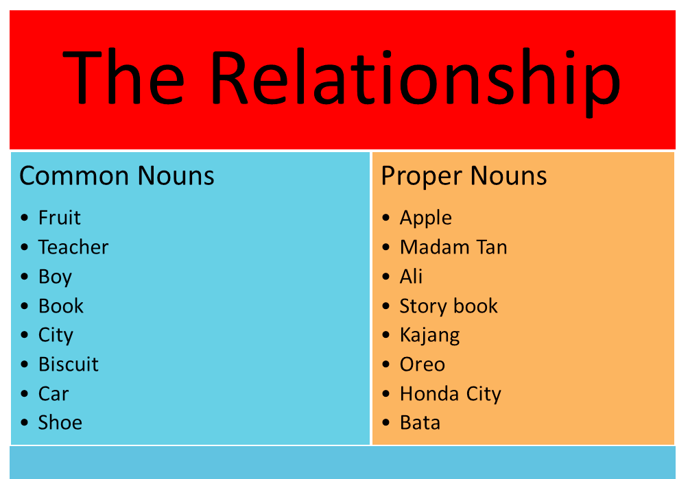 Common Nouns And Proper Nouns - Lessons - Tes Teach