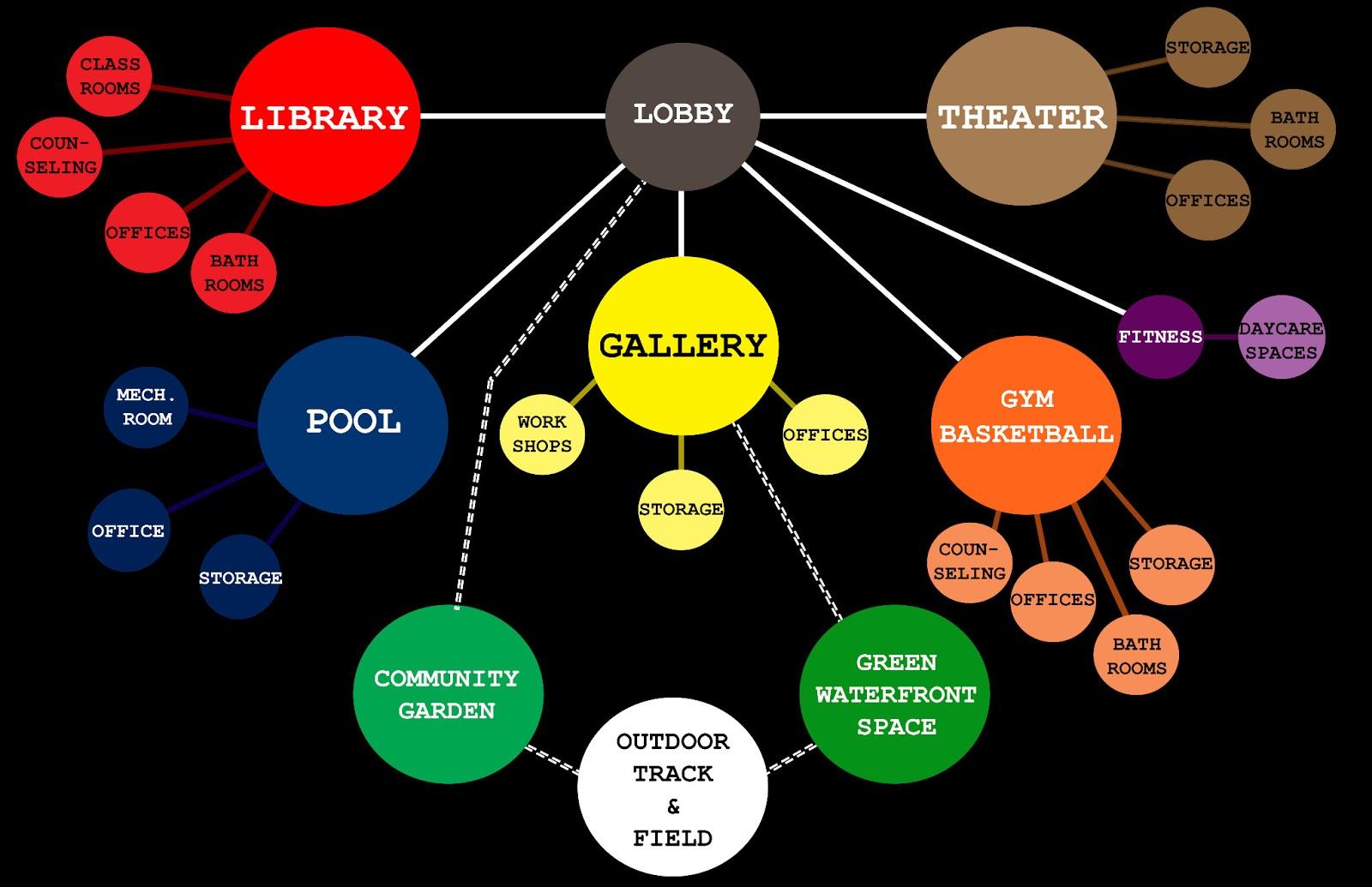 Buble Diagram | Arch3610 Sp2013 H Velazquez Matrix Bubble Diagram