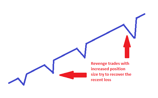 Reverse martingale forex