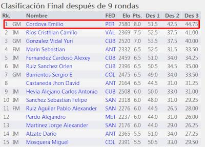 Perú: Resultados Finales del XX IRT Feria de las Flores Medellin 2013