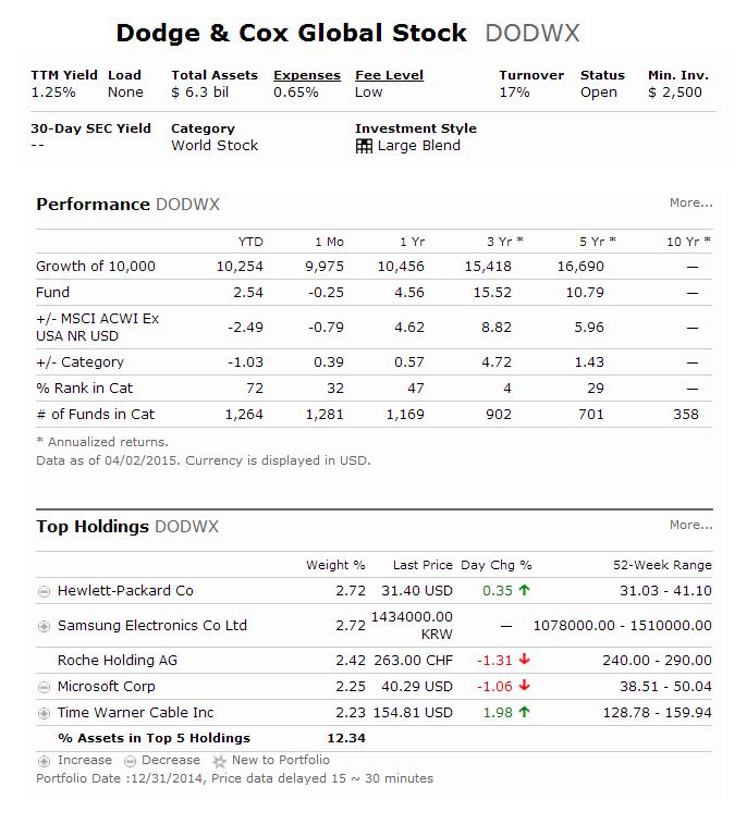Dodge & Cox Global Stock Fund | DODWX