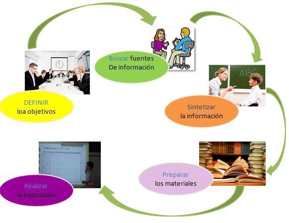 Emprendimiento 2013 for Pasos para realizar una exposicion