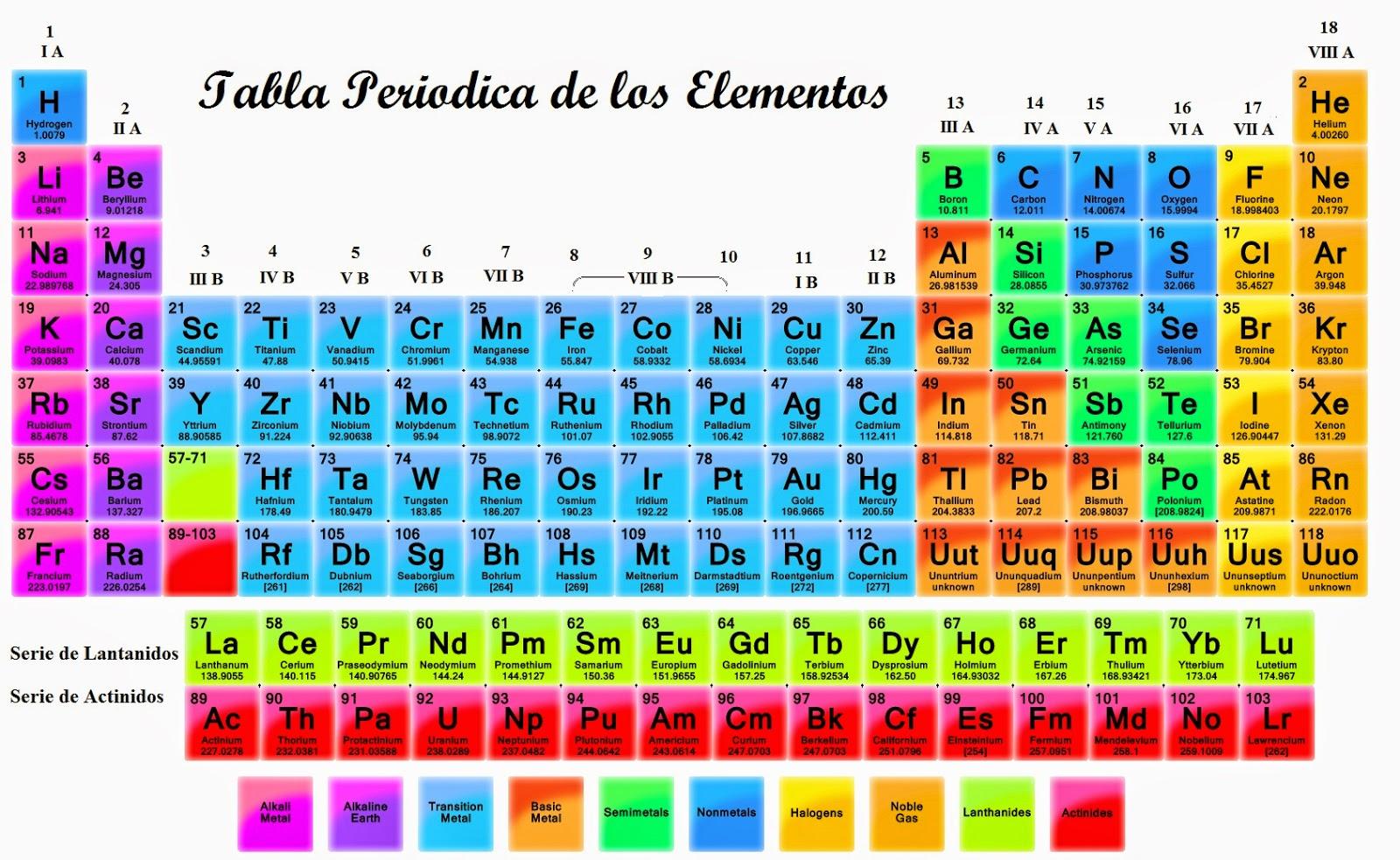 Proyecto tecno quimica 3a tabla periodica tabla periodica urtaz Image collections