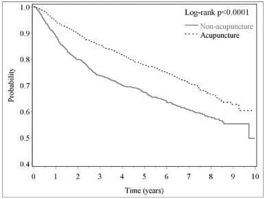 図:鍼と再発しない率