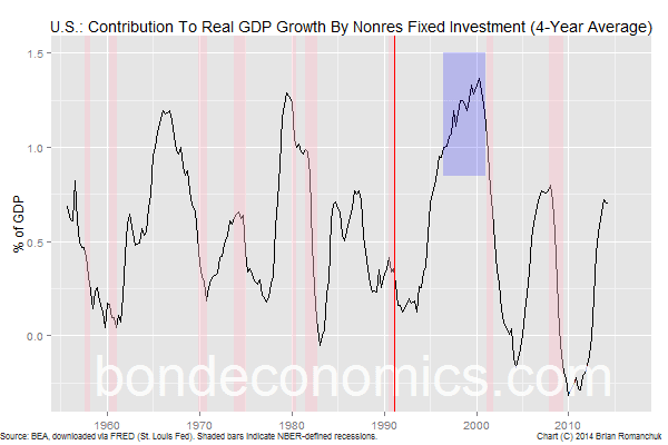 Chart: Investment Contribution To Real GDP Growth (4-Year Average)