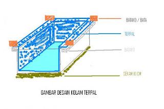 jelaskan cara pembuatan kolam terpal tersebut bahan 1 terpal ukuran