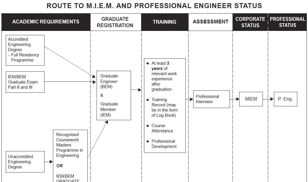 how to be professional engineer Board for architects, professional engineers, land surveyors, certified interior designers and landscape architects the board for architects, professional engineers, land surveyors, certified interior designers and landscape architects (apelscidla board) examines, licenses, and regulates approximately 35,000 individuals and related business entities in virginia.