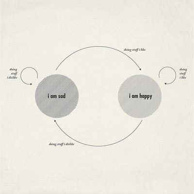 life, happiness, how to, infographic
