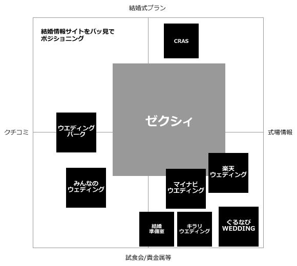 結婚サービス マトリックス 分類図 チャート
