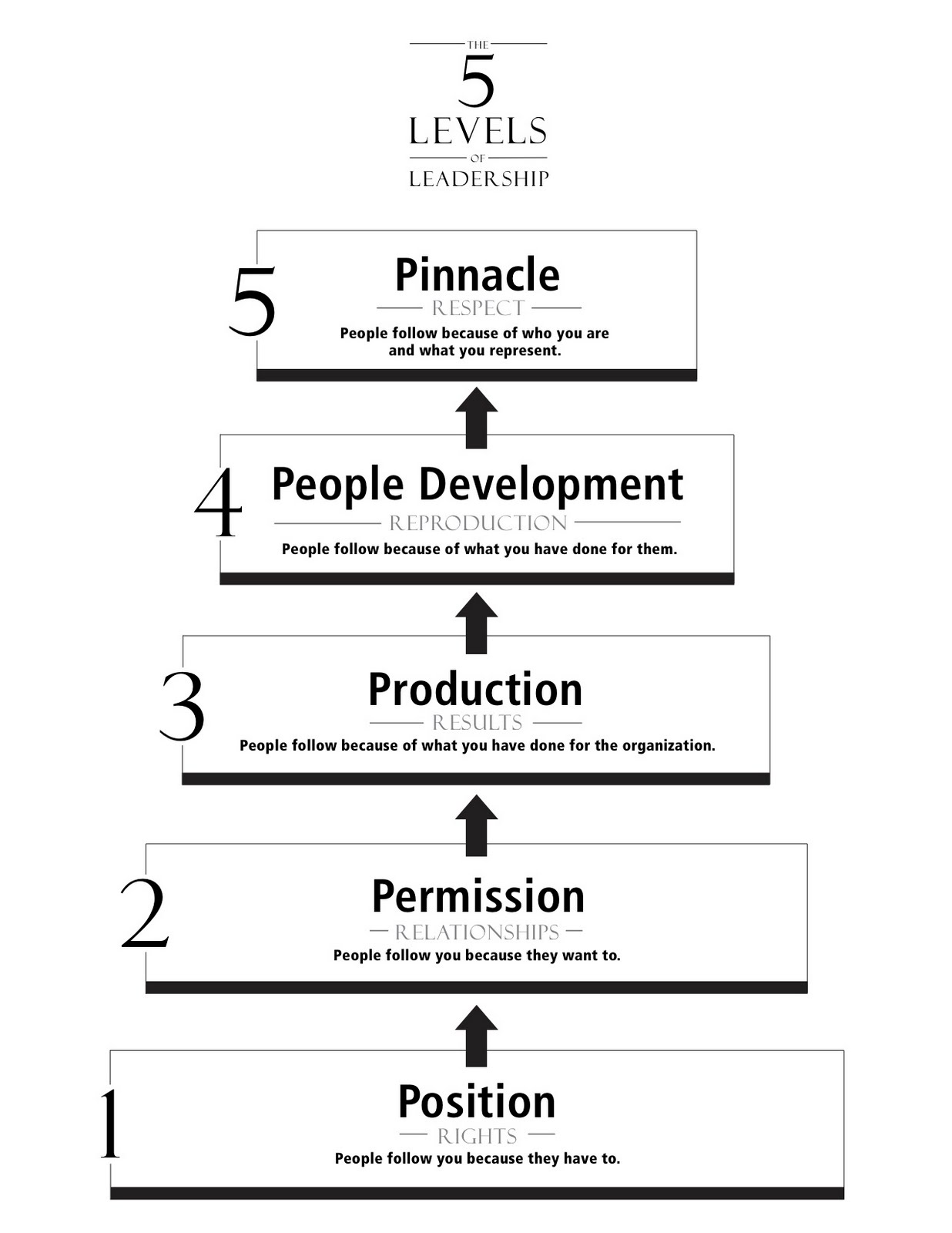 levels of leadership Leadership development is design to take you through various levels of growth and development in your organization, business and life as a leader.