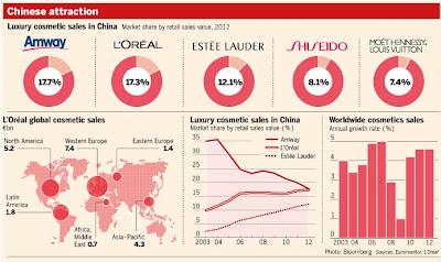 アムウェイ ロレアル エスティーローダー 資生堂 ルイヴィトン LVMH 中国 化粧品市場