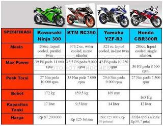 Yuk Pelajari Dan Bandingkan Spek Serta Harga: Yamaha R3 vs Ninja 300 vs RC390 vs CBR300R