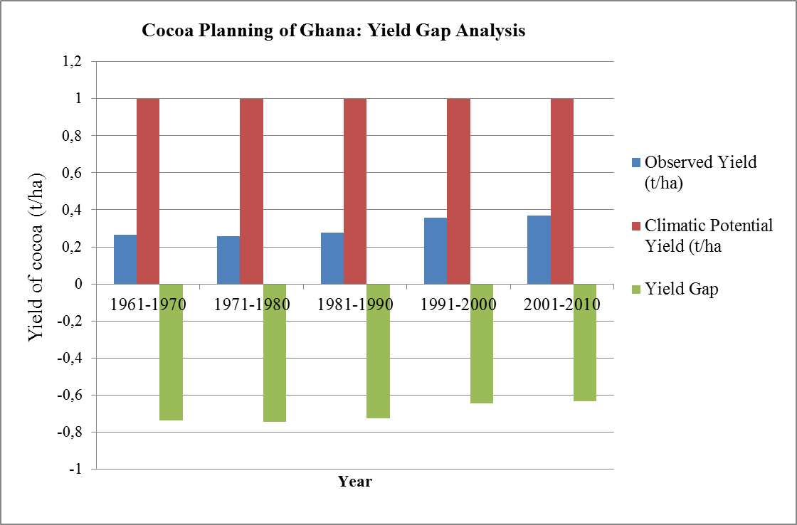 competitiveness and determinants of cocoa exports Not address government monopoly to bring in competition to the international market which could, on the other hand, improve the incomes of the farmers some researchers have attempted to determine the effects of some factors on cocoa production in the producing areas for instance, fadipe et al (2012) found a positive.