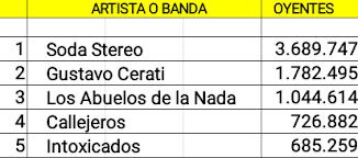 Top 5 cuentas argentinas de artistas no activos con mas oyentes en Spotify (10/06/18