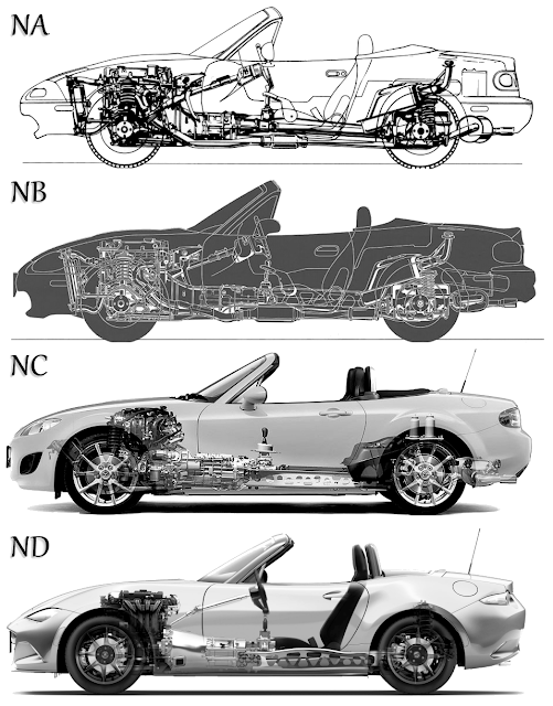 MX-5 Chassis Generation Comparison