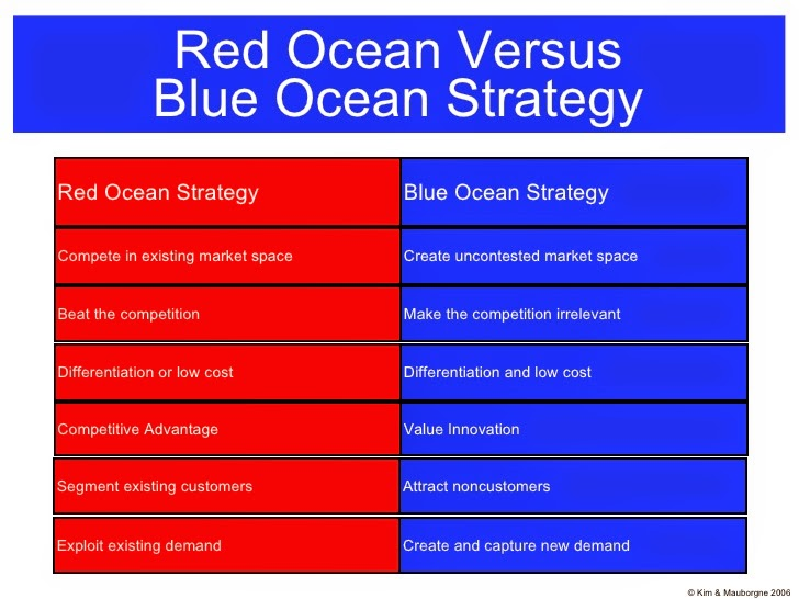 career4my   red ocean vs blue ocean strategy