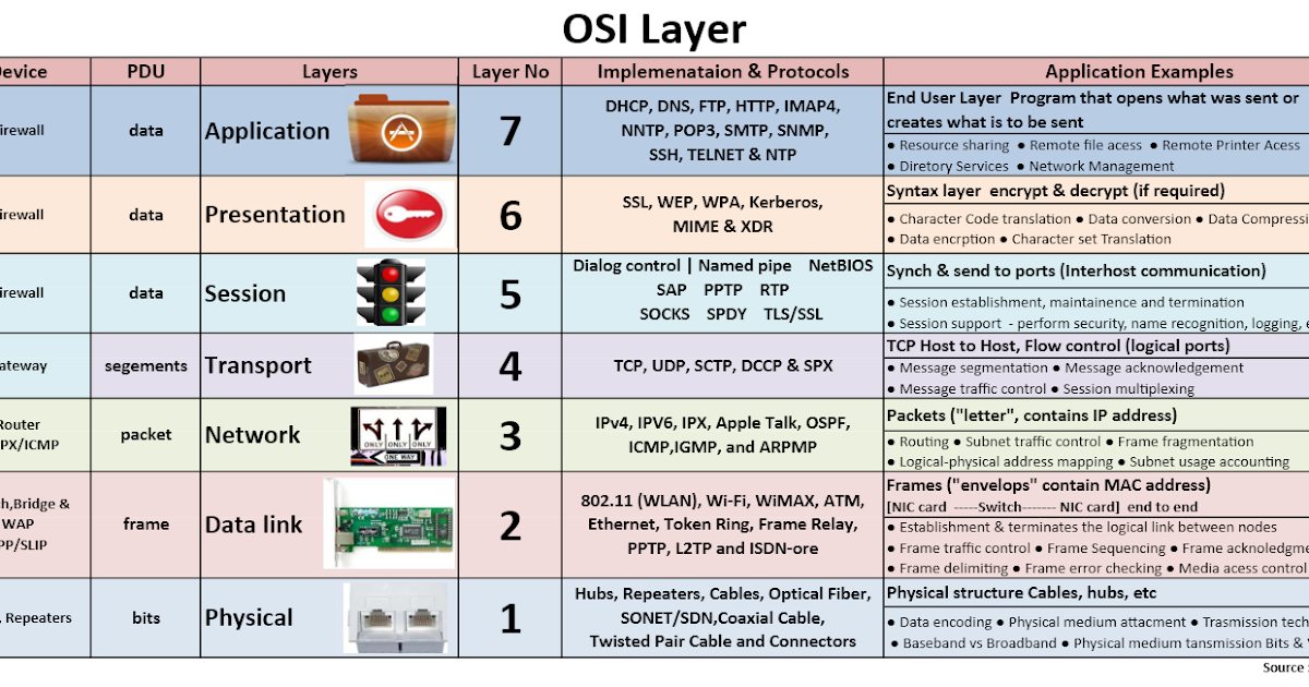 osi models In this tutorial we have covered some major differences between osi reference model and tcp/ip reference model, with diagrammatic comparison.