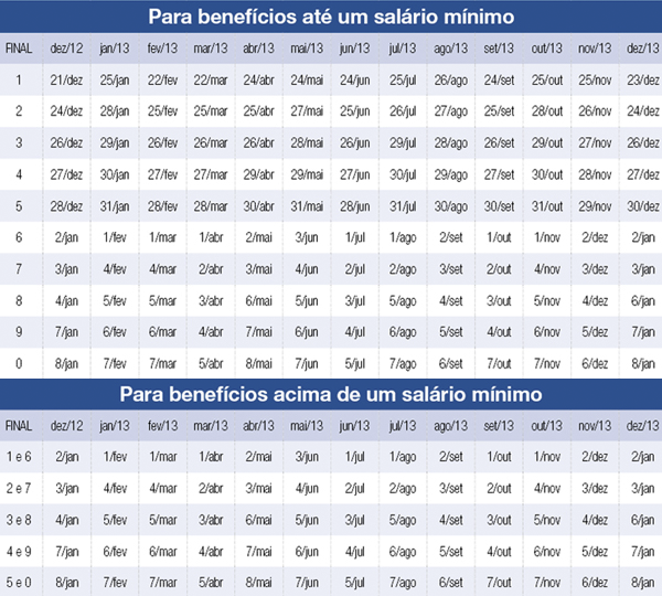 Tabela pagamento INSS 2013