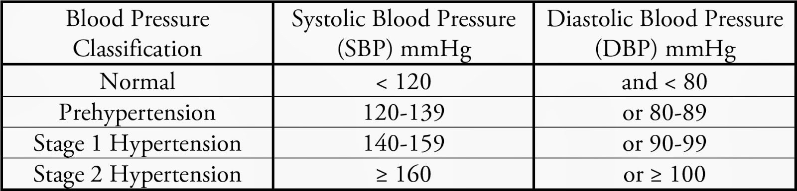 The Plant Based Pharmacists Blog Hypertension Overview And