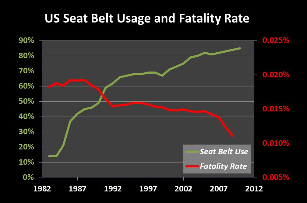 Car Seat Deaths