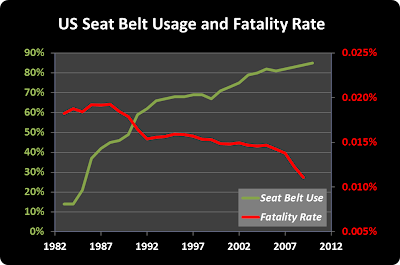 Seat Belt, Fatality Rate, History