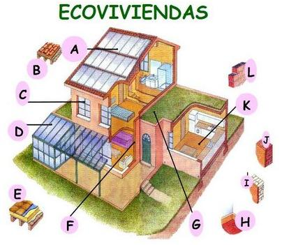 Eco Tecnologias Casas Ecologicas Materiales De Una Casa