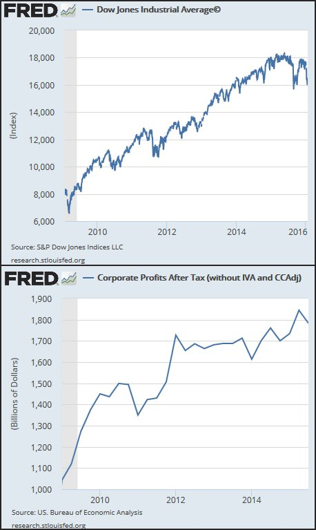 Stocks and corporate profits since the socialist Obama first took office