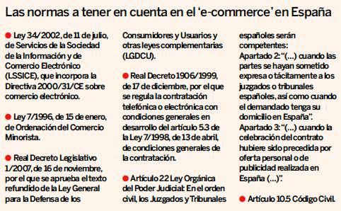 Aspectos legales a tener en cuenta en Tiendas Online en España