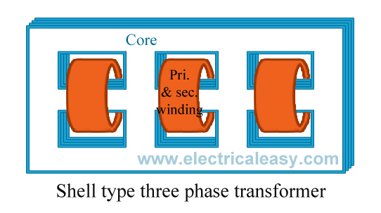 Construction of shell type three phase transformer