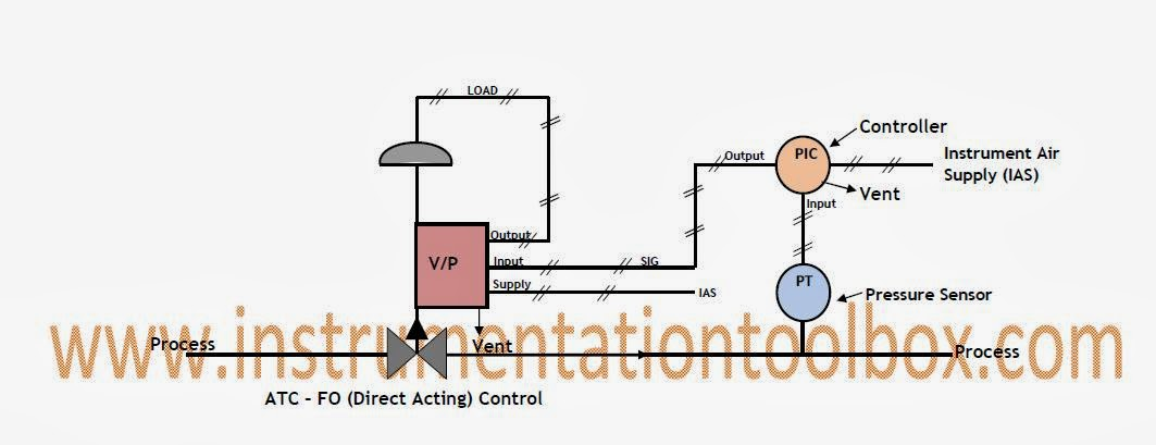how direct acting and reverse acting control valve loops work   learning instrumentation and hvac pneumatic controls diagram Basic HVAC Control Wiring