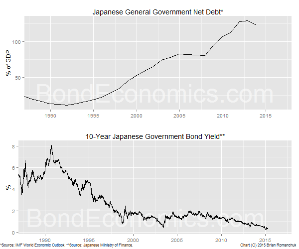 Chart: Japanese Net Debt-to-GDP Ratio, and the 10-year JGB Yield (BondEconomics.com)