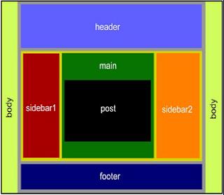 Mengenal Struktur dasar XML/HTML Template Blogspot