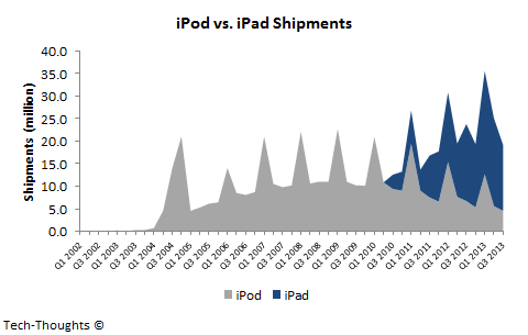iPod vs. iPad Shipments