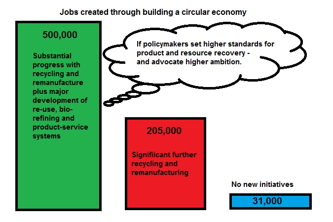 Why build a circular UK economy?