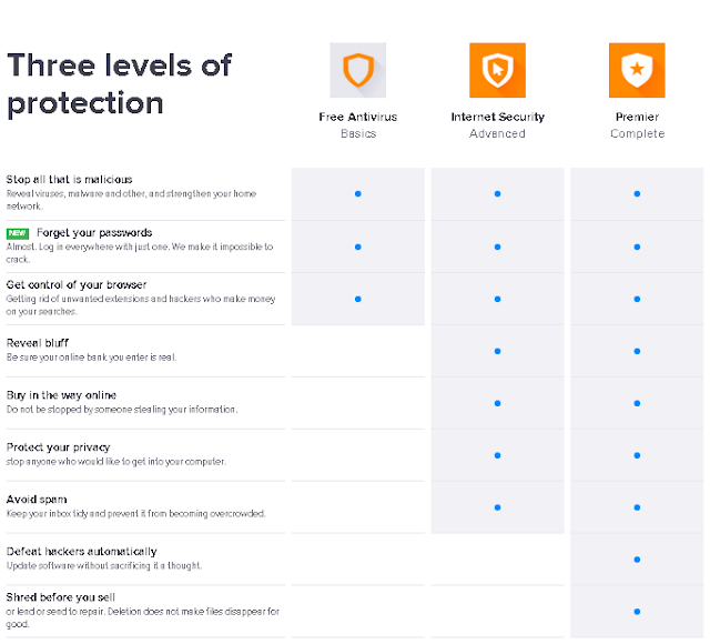 Avast Product Comparison