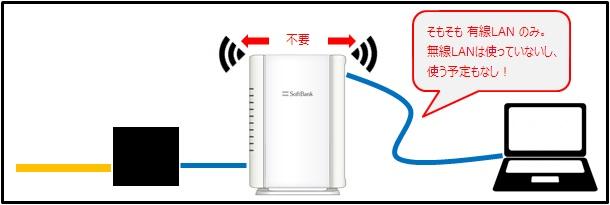 有線LANのためBBユニットの無線LAN機能は不要