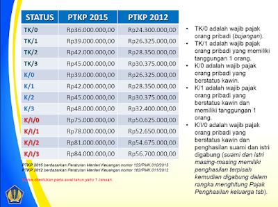 Tabel PTKP tahun 2015 dan 2012